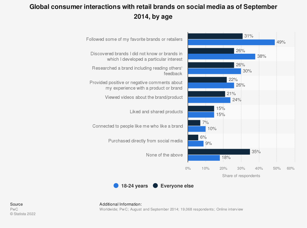 Statistic: Global consumer interactions with retail brands on social media as of September 2014, by age | Statista