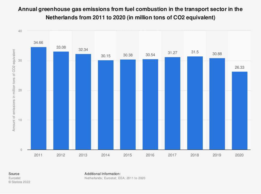 Statistic: Annual greenhouse gas emissions from fuel combustion in the transport sector in the Netherlands from 2005 to 2014 (in million tons of CO2 equivalent) | Statista