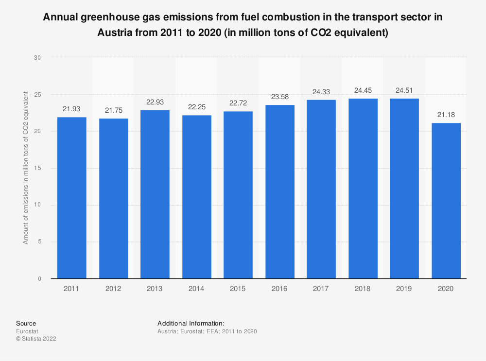 Statistic: Annual greenhouse gas emissions from fuel combustion in the transport sector in Austria from 2005 to 2014 (in million tons of CO2 equivalent) | Statista