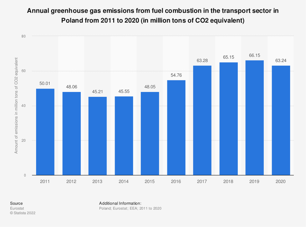 emissions in the transport industry International maritime activity accounted for 543 mt of co 2 emissions from fuel combustion in 2005, according to data from the international energy agency (iea), a sister organisation of the oecd and the international transport forum.