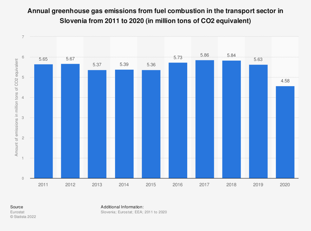 Statistic: Annual greenhouse gas emissions from fuel combustion in the transport sector in Slovenia from 2005 to 2014 (in million tons of CO2 equivalent) | Statista