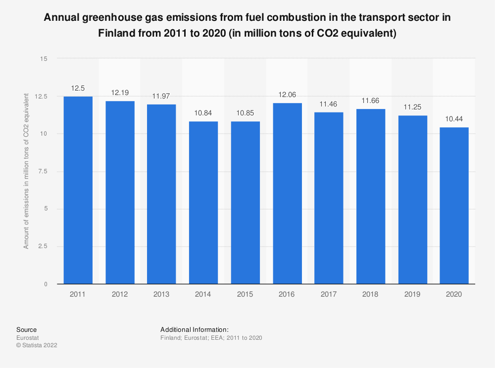Statistic: Annual greenhouse gas emissions from fuel combustion in the transport sector in Finland from 2005 to 2014 (in million tons of CO2 equivalent) | Statista