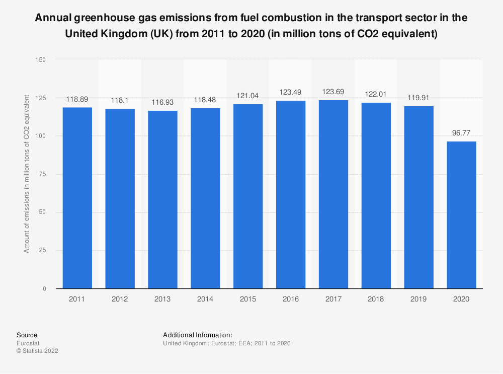 Statistic: Annual greenhouse gas emissions from fuel combustion in the transport sector in the United Kingdom (UK) from 2005 to 2014 (in million tons of CO2 equivalent) | Statista
