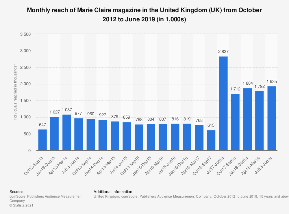 Statistic: Monthly reach of Marie Claire magazine in the United Kingdom (UK) from October 2012 to December 2018 (in 1,000s)   Statista