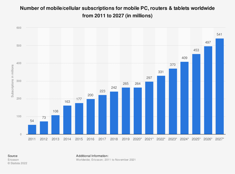 Statistic: Number of mobile/cellular subscriptions for mobile PC, routers & tablets worldwide from 2011 to 2024 (in millions) | Statista