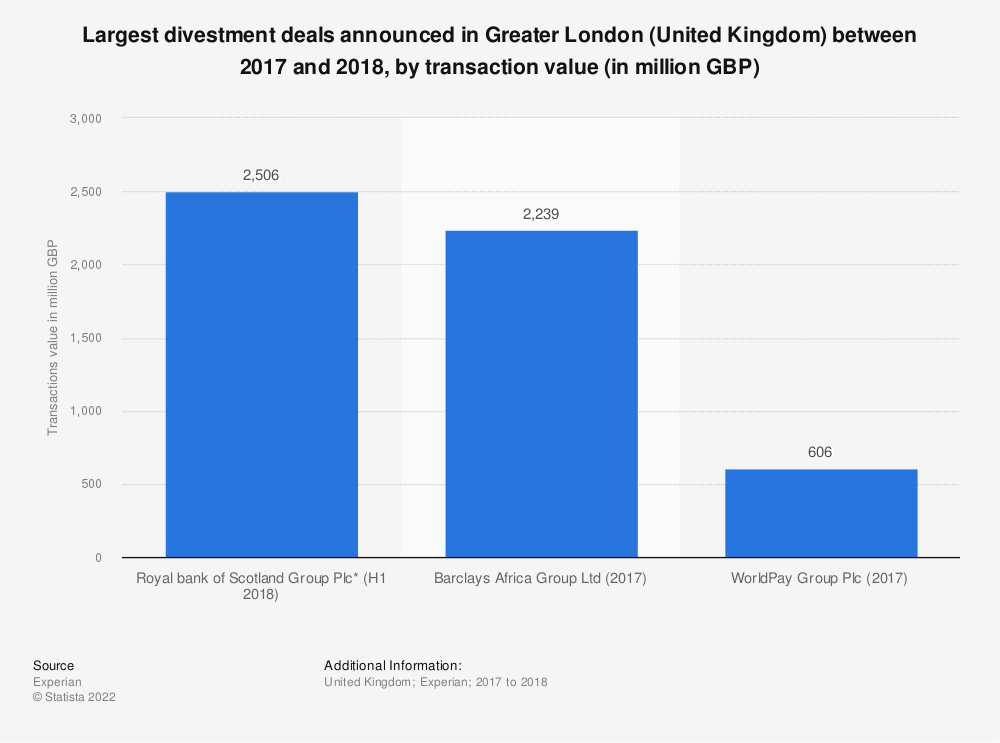 Statistic: Largest divestment deals announced in Greater London (United Kingdom)  between 2017 and 2018, by transaction value (in million GBP) | Statista
