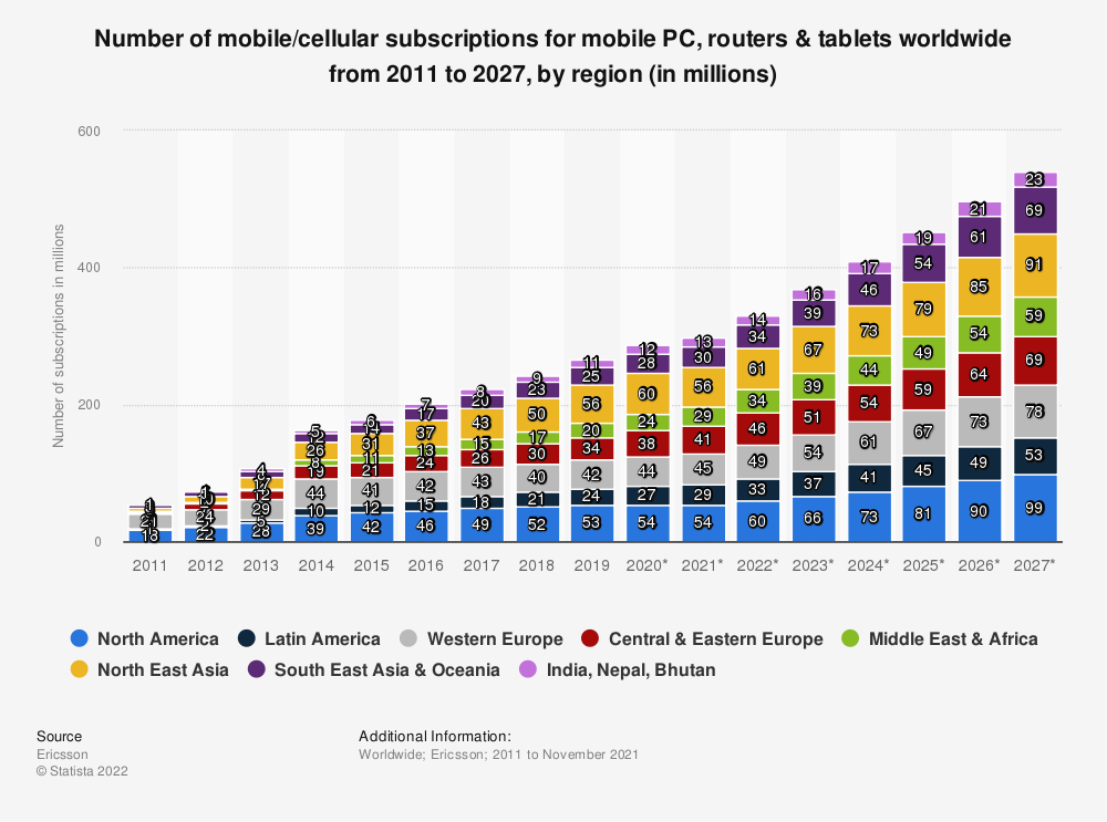 Statistic: Number of mobile/cellular subscriptions for mobile PC, routers & tablets worldwide from 2011 to 2024, by region (in millions) | Statista