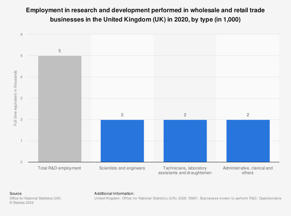 Statistic: Employment in research and development performed in wholesale and retail trade businesses in the United Kingdom (UK) in 2016, by type (in 1,000) | Statista
