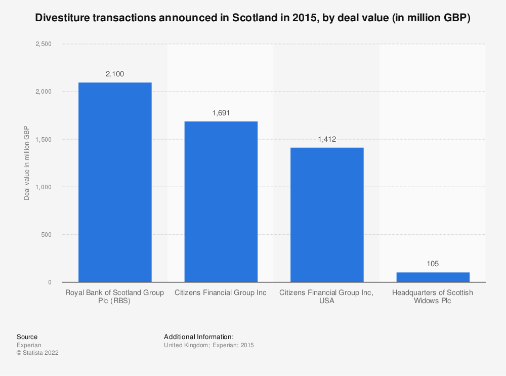 Statistic: Divestiture transactions announced in Scotland in 2015, by deal value (in million GBP) | Statista