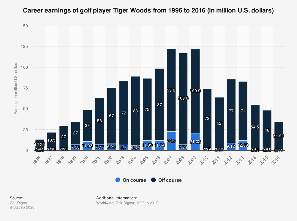 Statistic: Career earnings of golf player Tiger Woods from 1996 to 2016 (in million U.S. dollars) | Statista