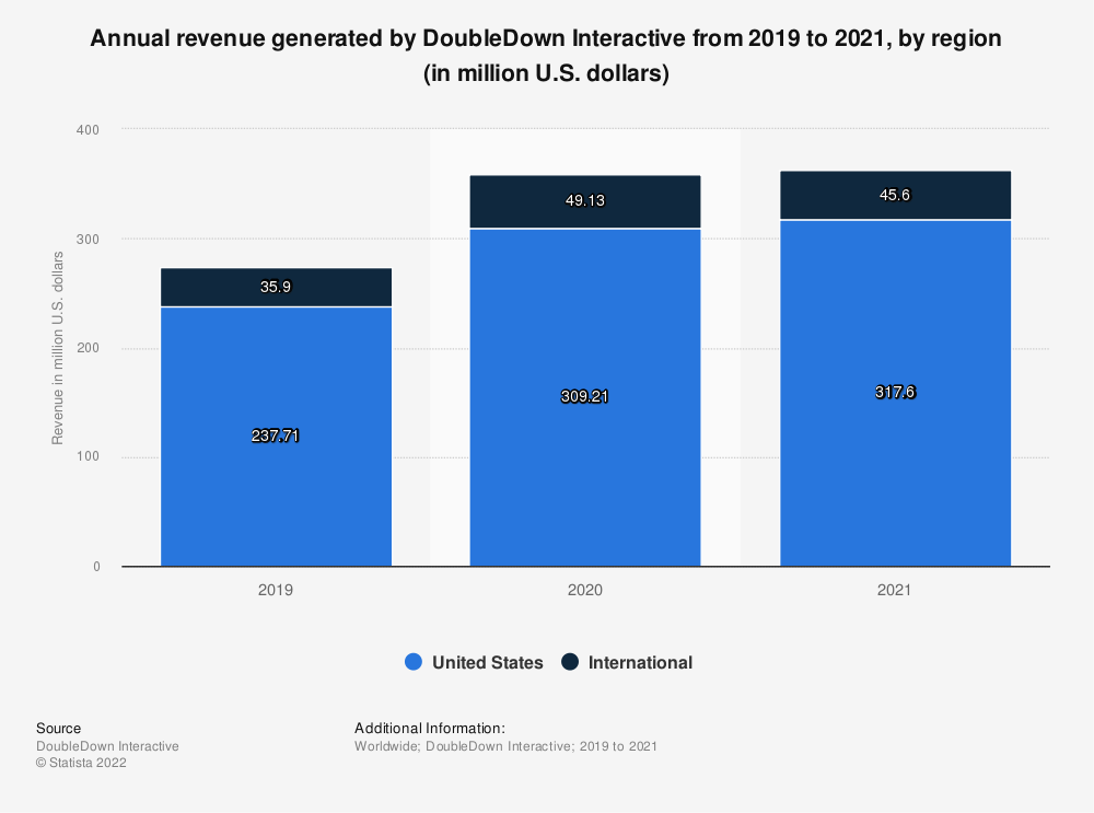 Statistic: Annual revenue generated by DoubleDown Interactive from 2019 to 2020 (in million U.S. dollars)   Statista