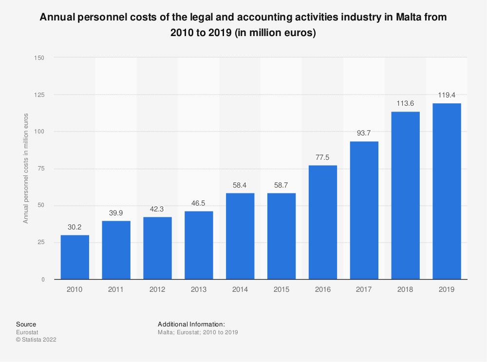 Statistic: Annual personnel costs of the legal and accounting activities industry in Malta from 2008 to 2016 (in million euros) | Statista