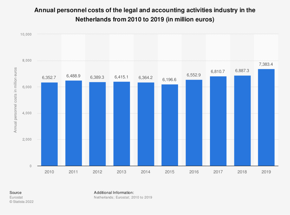 Statistic: Annual personnel costs of the legal and accounting activities industry in the Netherlands from 2008 to 2016 (in million euros) | Statista