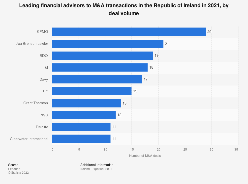 Statistic: Leading financial advisors to M&A transactions in the Republic of Ireland in 2020, by deal volume | Statista