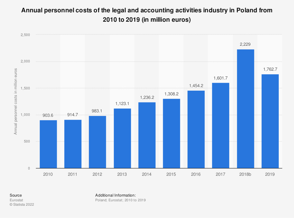 Statistic: Annual personnel costs of the legal and accounting activities industry in Poland from 2008 to 2016 (in million euros) | Statista