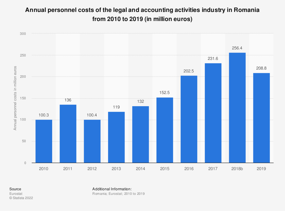 Statistic: Annual personnel costs of the legal and accounting activities industry in Romania from 2008 to 2016 (in million euros)   Statista