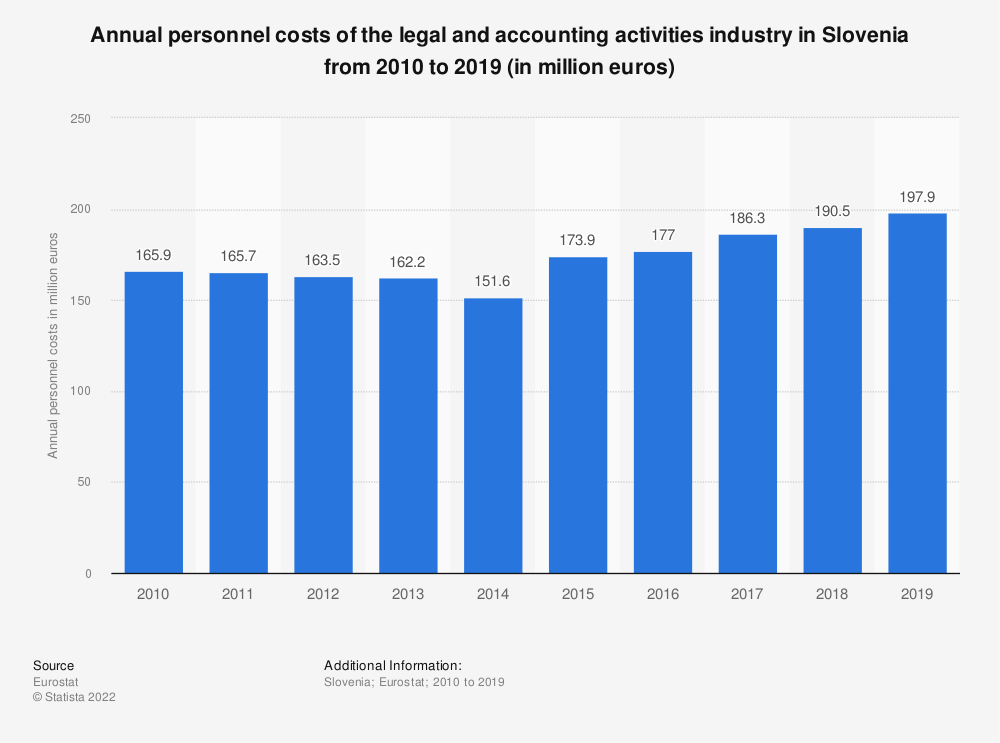 Statistic: Annual personnel costs of the legal and accounting activities industry in Slovenia from 2008 to 2016 (in million euros) | Statista