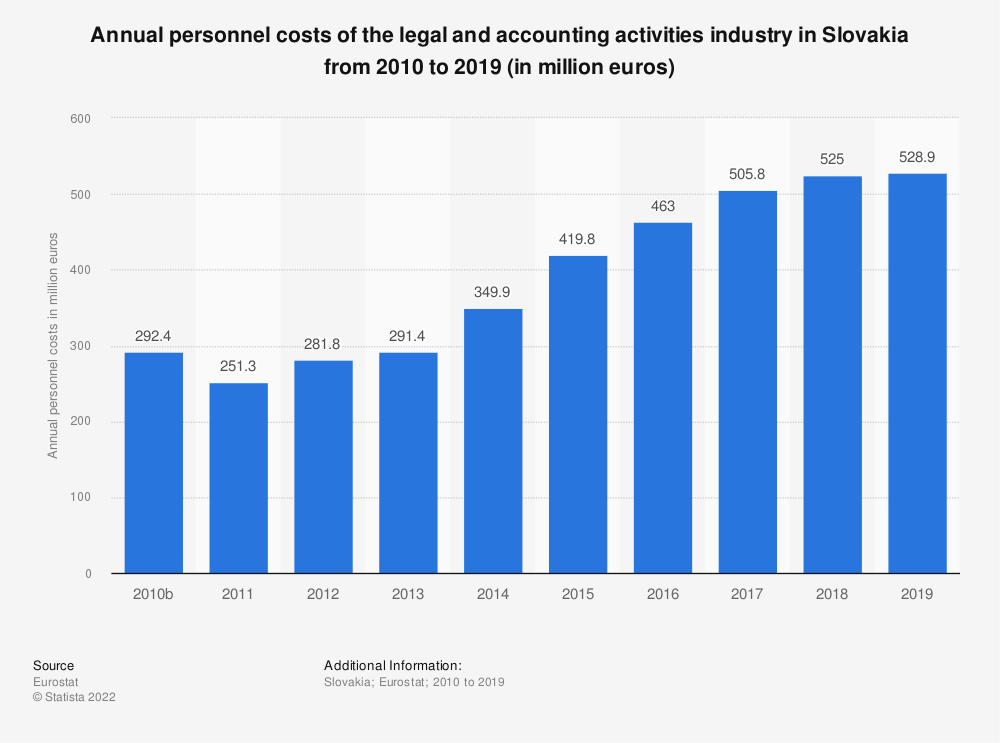 Statistic: Annual personnel costs of the legal and accounting activities industry in Slovakia from 2008 to 2016 (in million euros) | Statista