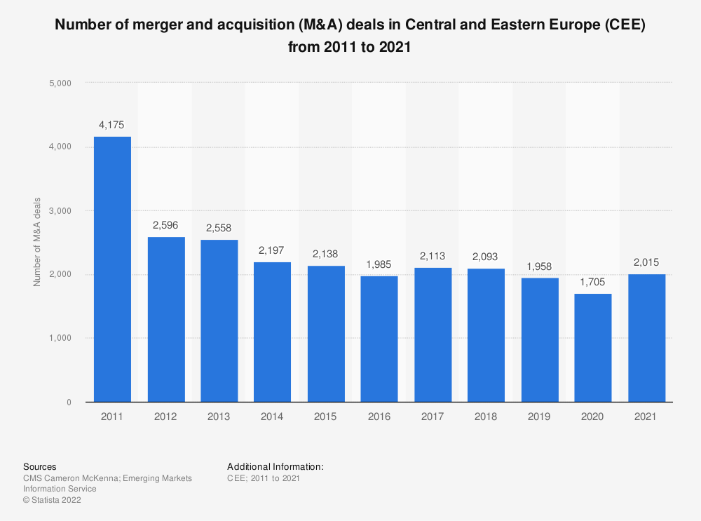 Statistic: Number of merger and acquisition (M&A) deals in Central and Eastern Europe (CEE) from 2011 to 2019 | Statista