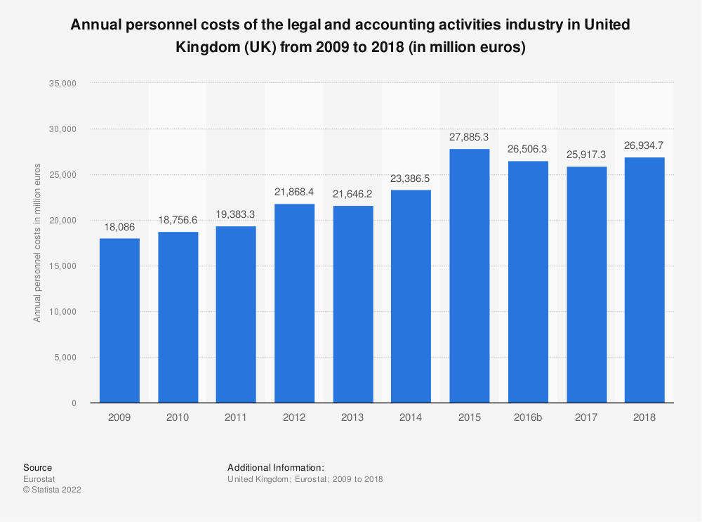 Statistic: Annual personnel costs of the legal and accounting activities industry in United Kingdom (UK) from 2008 to 2016 (in million euros) | Statista