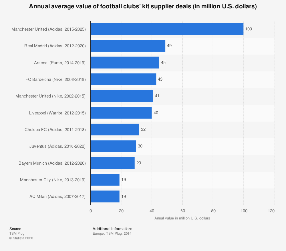 Statistic: Annual average value of football clubs' kit supplier deals (in million U.S. dollars) | Statista