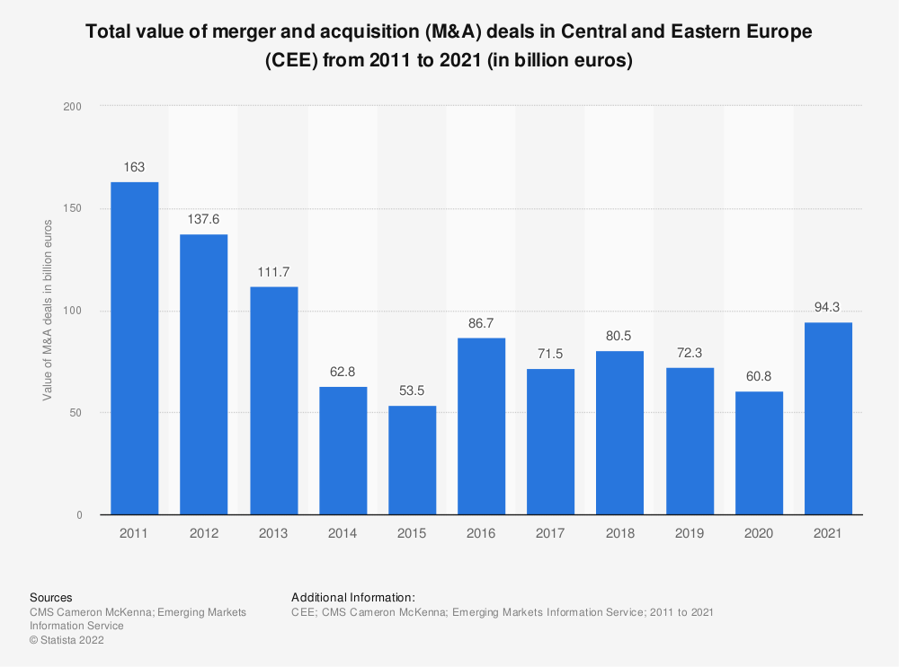 Statistic: Total value of merger and acquisition (M&A) deals in Central and Eastern Europe (CEE) from 2011 to 2019 (in billion euros) | Statista