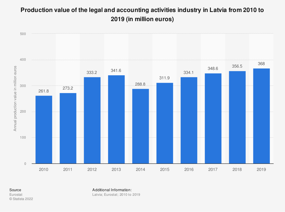 Statistic: Production value of the legal and accounting activities industry in Latvia from 2008 to 2016 (in million euros) | Statista