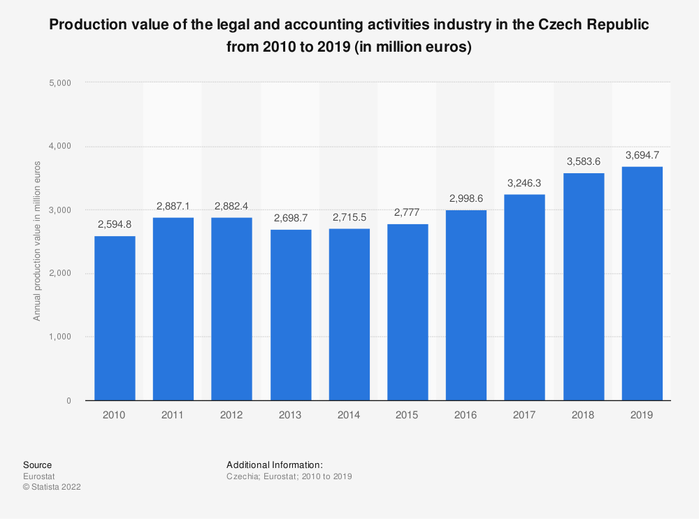 Statistic: Production value of the legal and accounting activities industry in the Czech Republic from 2008 to 2016 (in million euros) | Statista