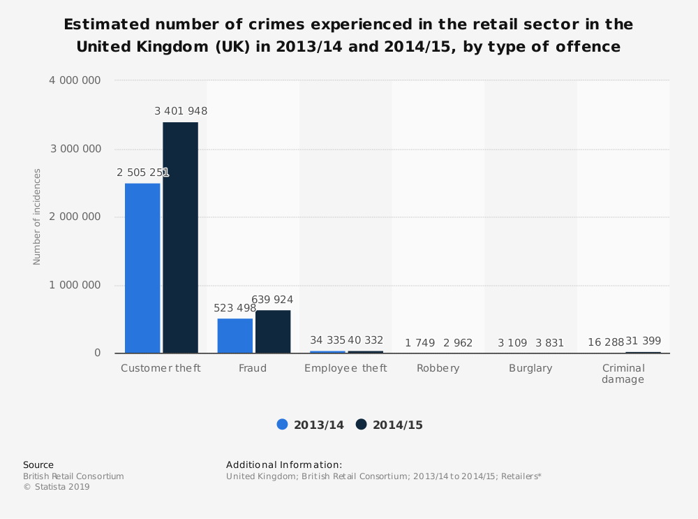 Statistic: Estimated number of crimes experienced in the retail sector in the United Kingdom (UK) in 2013/14 and 2014/15,  by type of offence | Statista