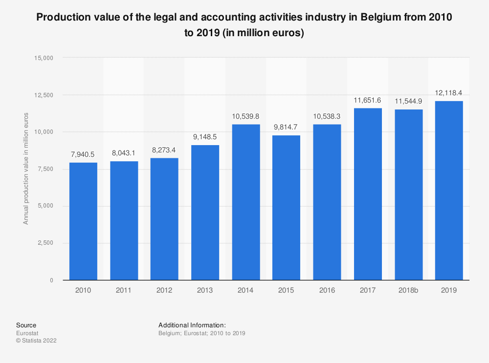 Statistic: Production value of the legal and accounting activities industry in Belgium from 2008 to 2016 (in million euros) | Statista