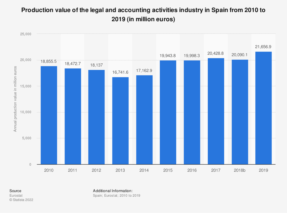 Statistic: Production value of the legal and accounting activities industry in Spain from 2008 to 2016 (in million euros) | Statista