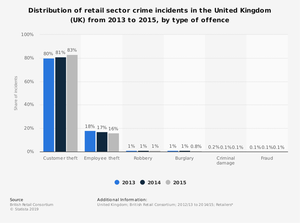 Statistic: Distribution of retail sector crime incidents in the United Kingdom (UK) from 2013 to 2015, by type of offence | Statista