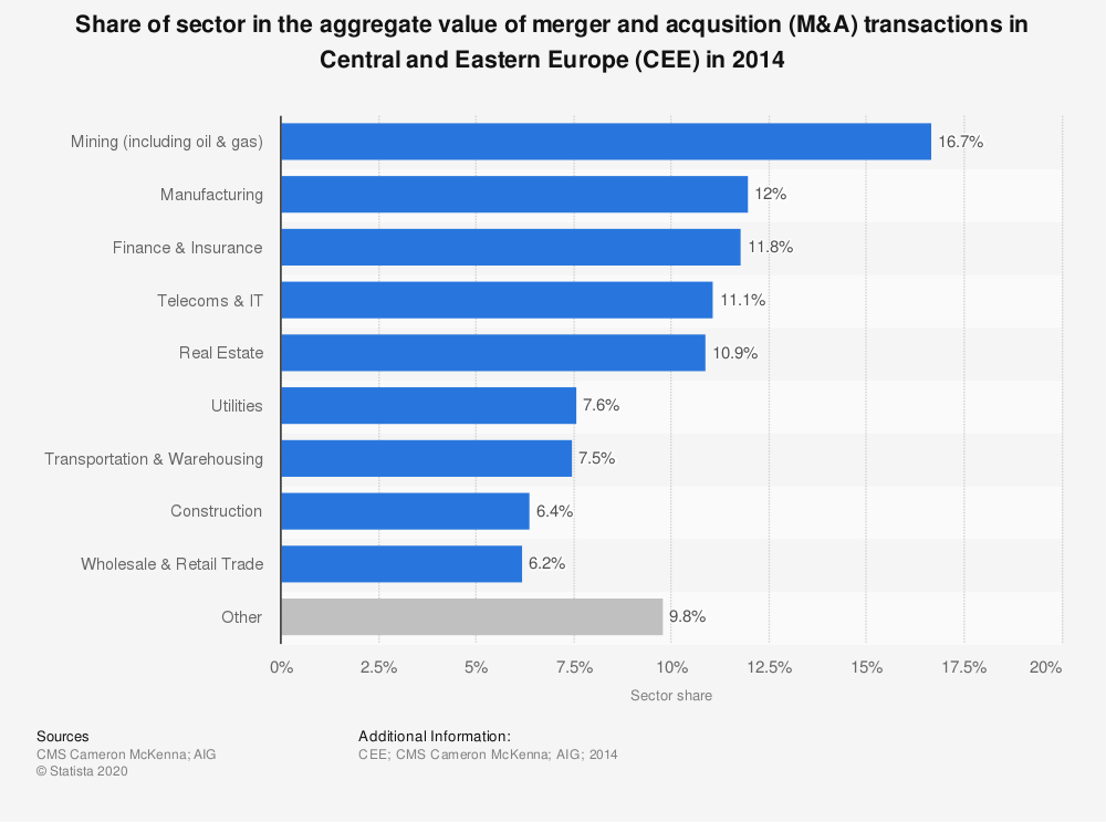 Statistic: Share of sector in the aggregate value of merger and acqusition (M&A) transactions in Central and Eastern Europe (CEE) in 2014 | Statista