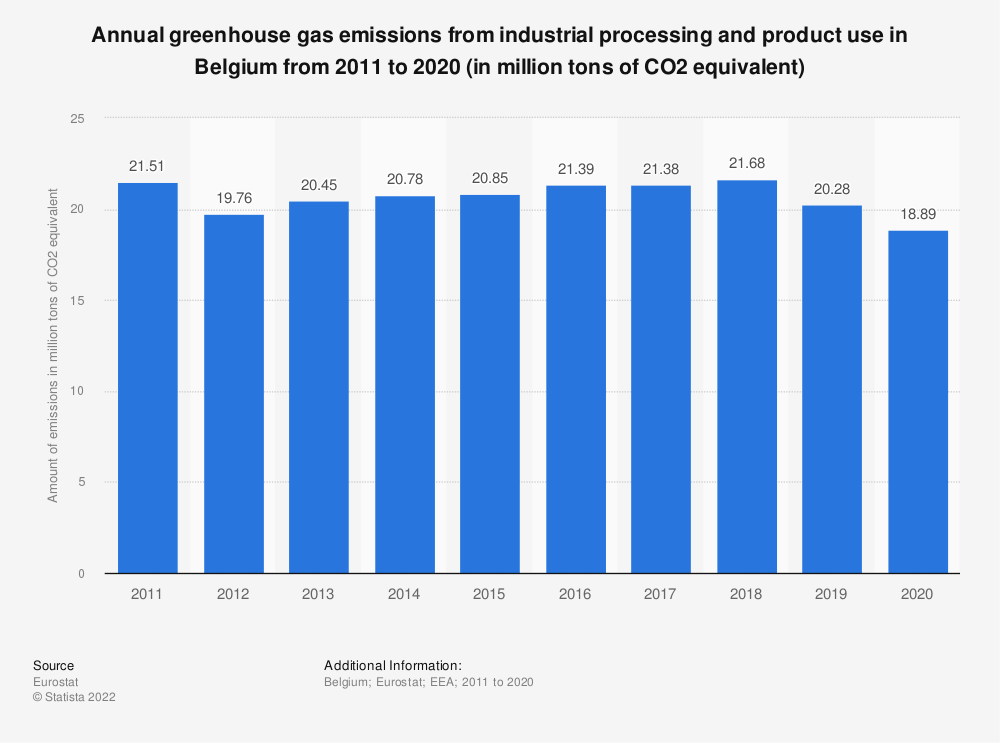 Statistic: Annual greenhouse gas emissions from industrial processing and product use in Belgium from 2005 to 2014 (in million tons of CO2 equivalent)  | Statista