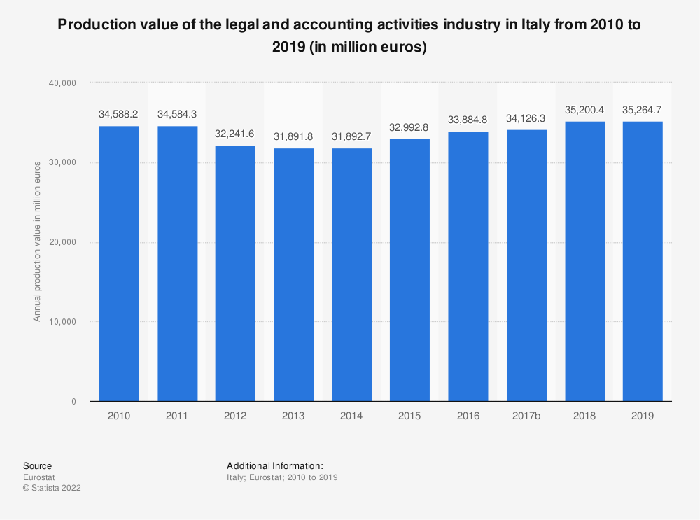 Statistic: Production value of the legal and accounting activities industry in Italy from 2008 to 2016 (in million euros) | Statista