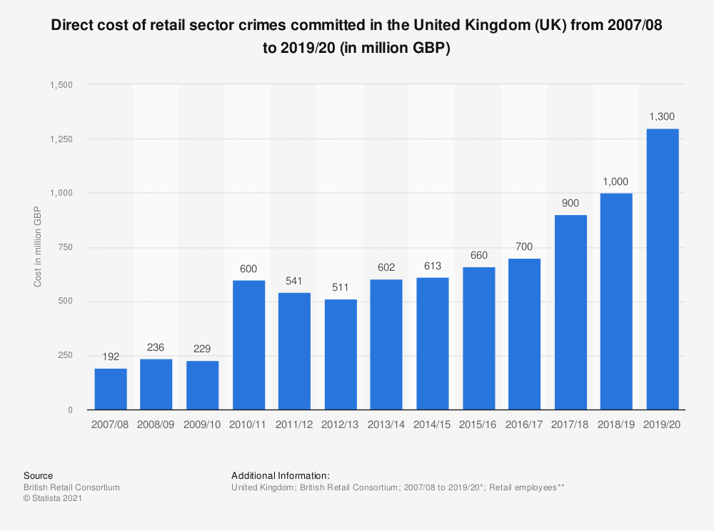 Statistic: Direct cost of retail sector crimes committed in the United Kingdom (UK) from 2007/08 to 2016/17 (in million GBP) | Statista