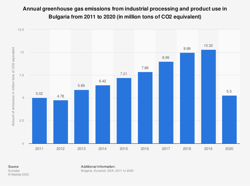 Statistic: Annual greenhouse gas emissions from industrial processing and product use in Bulgaria from 2005 to 2014 (in million tons of CO2 equivalent)  | Statista