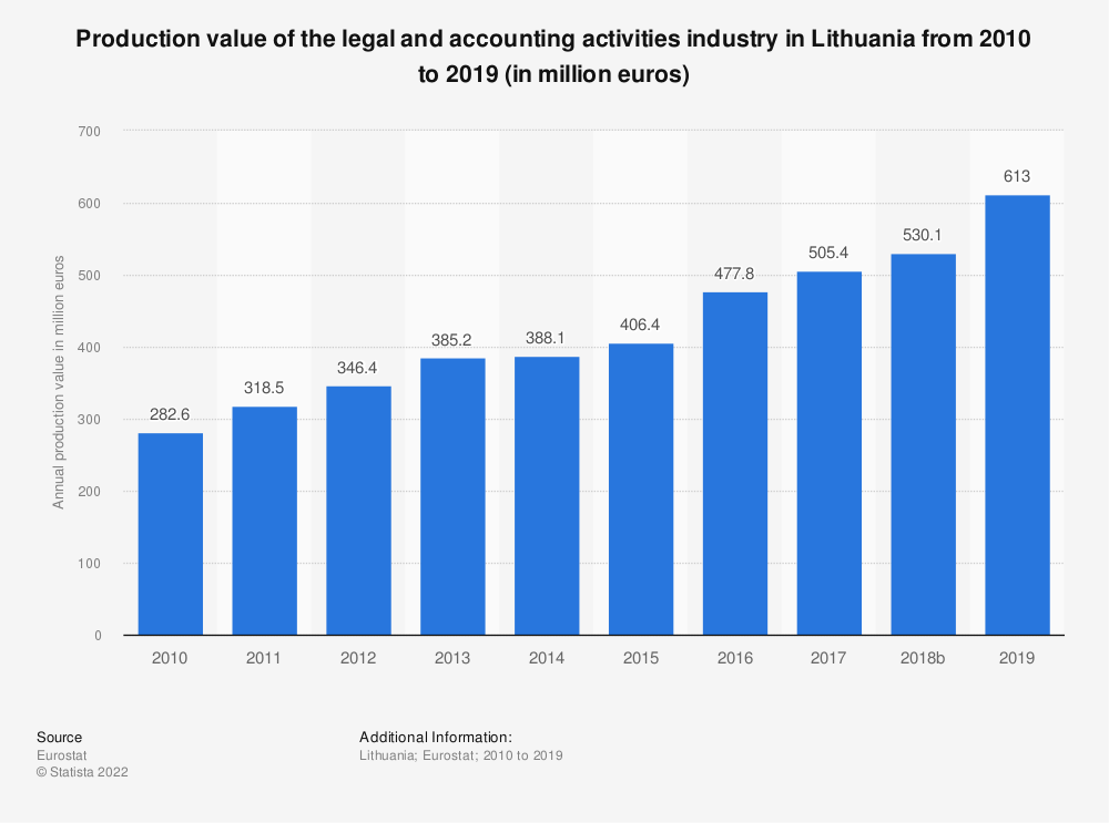 Statistic: Production value of the legal and accounting activities industry in Lithuania from 2008 to 2016 (in million euros) | Statista