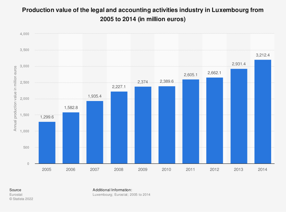 Statistic: Production value of the legal and accounting activities industry in Luxembourg from 2008 to 2014 (in million euros) | Statista