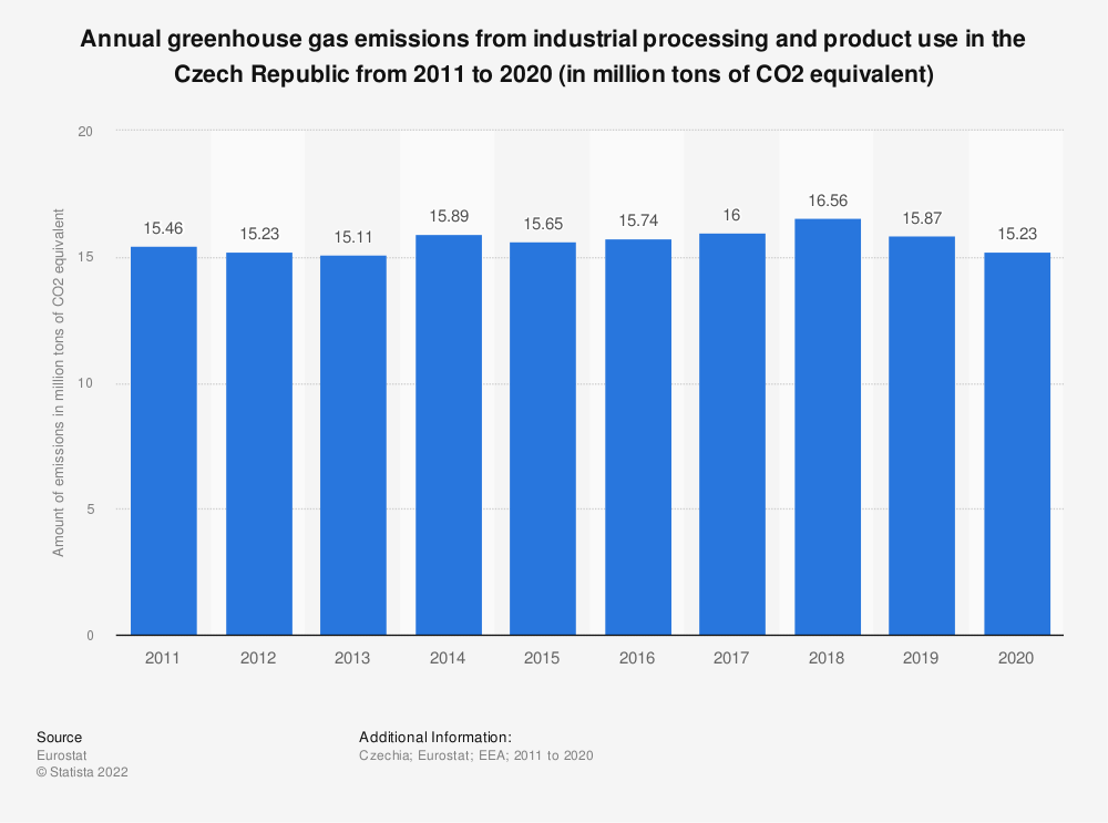 Statistic: Annual greenhouse gas emissions from industrial processing and product use in the Czech Republic from 2005 to 2014 (in million tons of CO2 equivalent)    Statista