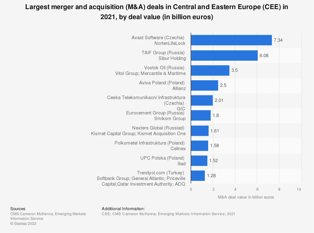 Statistic: Largest merger and acquisition (M&A) deals in Central and Eastern Europe (CEE) in 2018, by deal value (in million euros) | Statista