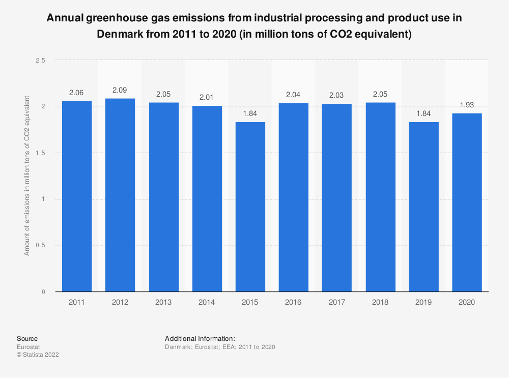 Statistic: Annual greenhouse gas emissions from industrial processing and product use in Denmark from 2005 to 2014 (in million tons of CO2 equivalent)  | Statista