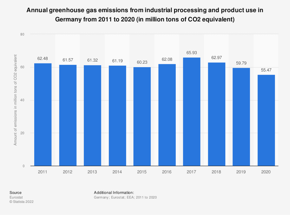 Statistic: Annual greenhouse gas emissions from industrial processing and product use in Germany from 2005 to 2014 (in million tons of CO2 equivalent)  | Statista