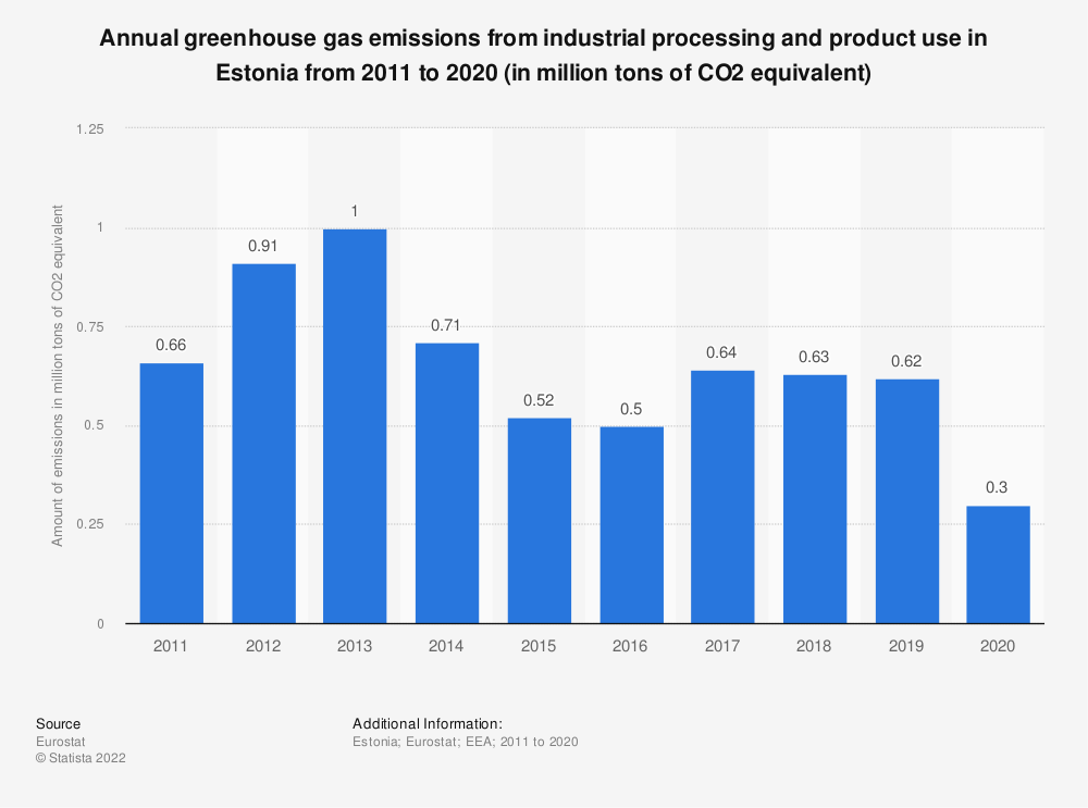 Statistic: Annual greenhouse gas emissions from industrial processing and product use in Estonia from 2005 to 2014 (in million tons of CO2 equivalent)    Statista
