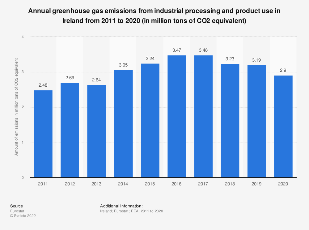 Statistic: Annual greenhouse gas emissions from industrial processing and product use in Ireland from 2008 to 2017 (in million tons of CO2 equivalent) | Statista