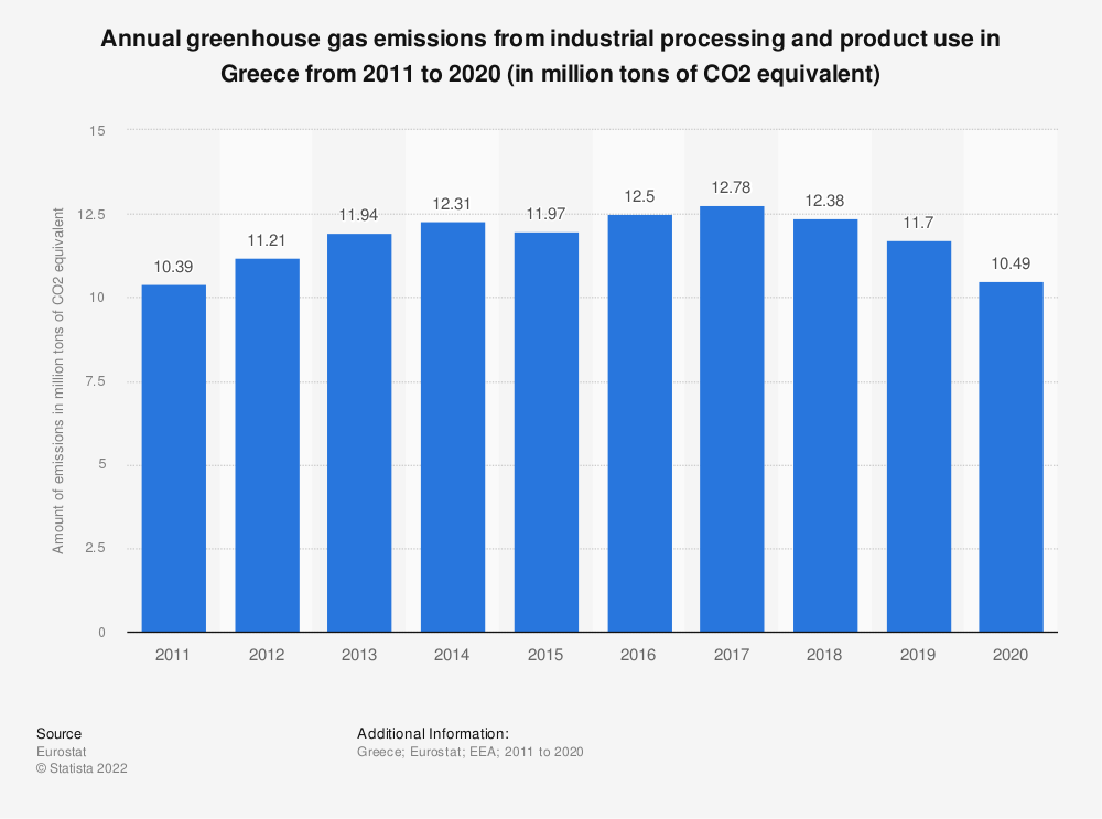 Statistic: Annual greenhouse gas emissions from industrial processing and product use in Greece from 2005 to 2014 (in million tons of CO2 equivalent)    Statista