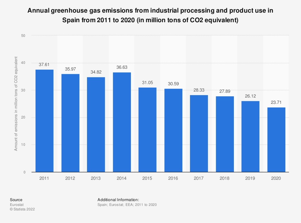 Statistic: Annual greenhouse gas emissions from industrial processing and product use in Spain from 2008 to 2017 (in million tons of CO2 equivalent)  | Statista
