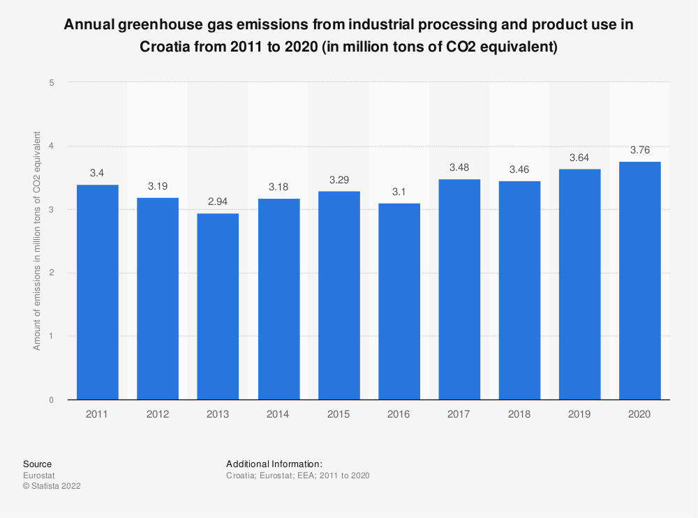 Statistic: Annual greenhouse gas emissions from industrial processing and product use in Croatia from 2005 to 2014 (in million tons of CO2 equivalent)  | Statista