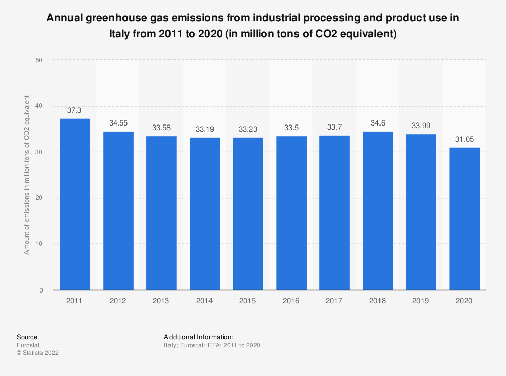 Statistic: Annual greenhouse gas emissions from industrial processing and product use in Italy from 2005 to 2014 (in million tons of CO2 equivalent)  | Statista