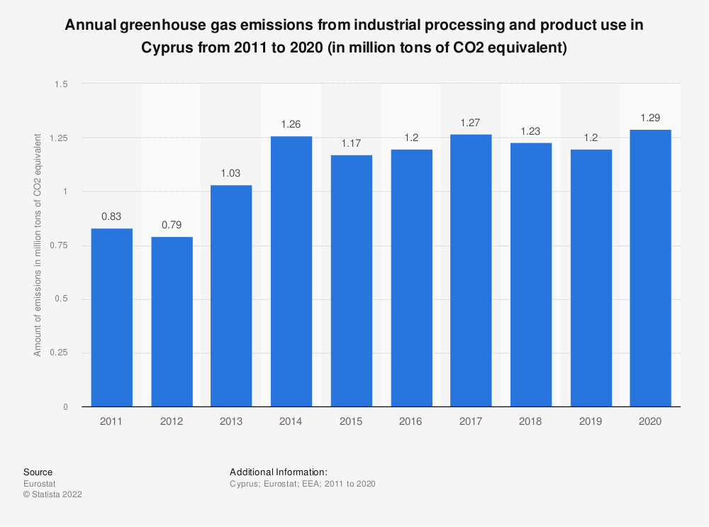 Statistic: Annual greenhouse gas emissions from industrial processing and product use in Cyprus from 2005 to 2014 (in million tons of CO2 equivalent)  | Statista